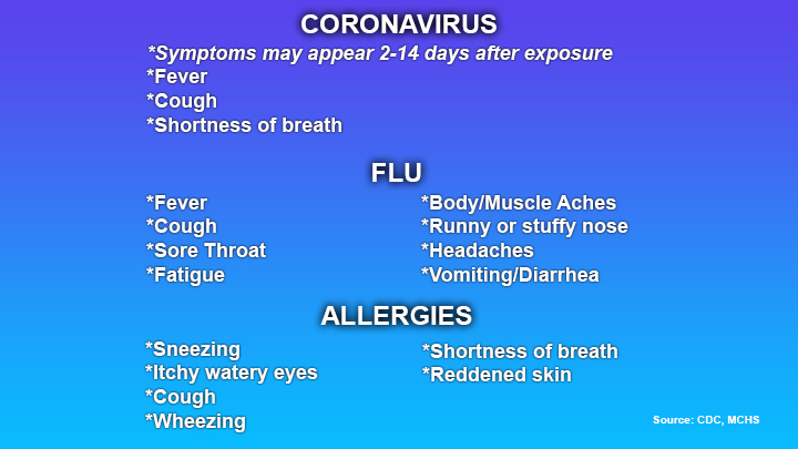 What To Look For Covid 19 Symptoms