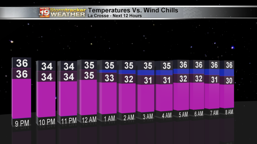 Temp Vs Wind Chill Graph xo-3