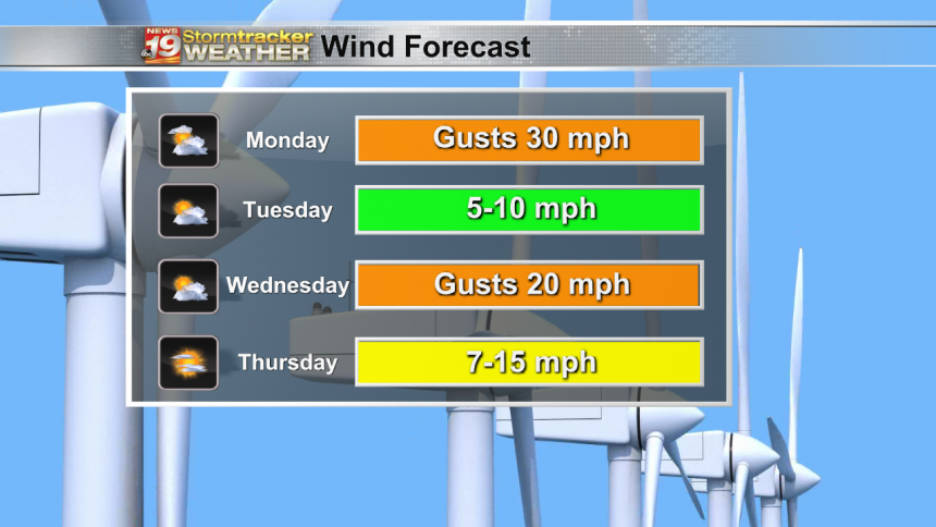 Wind Forecast - 4 Day