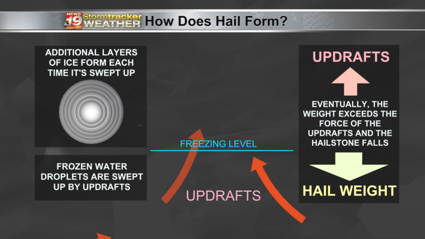 How+Does+Hail+Form-1607454540608
