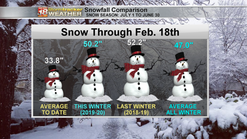 Season-Snowfall-Comparison