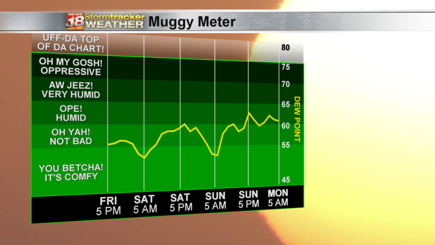 Muggy-Meter-High-Scale-RPM-3-Day-Now
