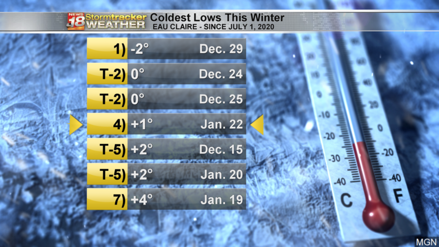 Coldest-Winter-Temps-This-Year