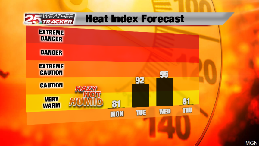 Heat Index Forecast - 5 Day PM