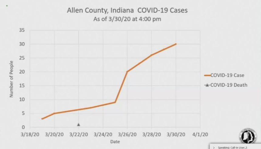 ALLEN CO COVID NUMBERS 3 31 2020