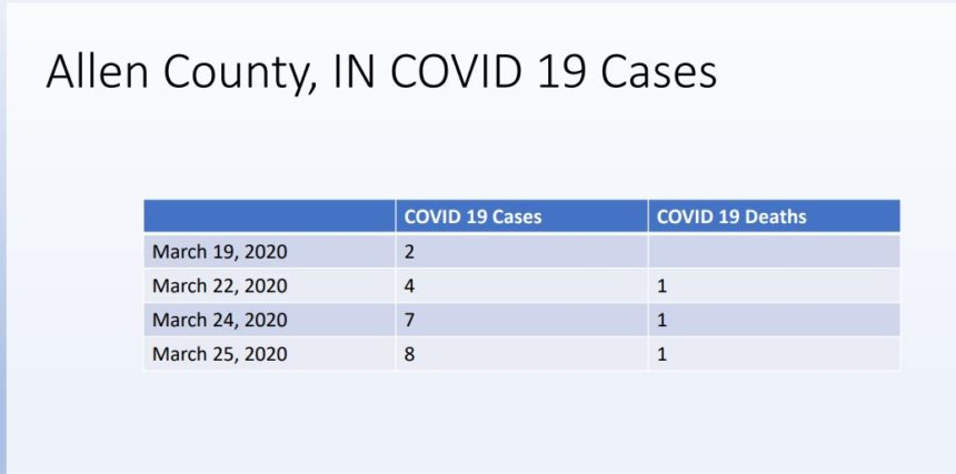 ALLEN CO COVID NUMBERS