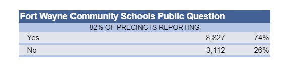 FWCS public question results (incomplete)
