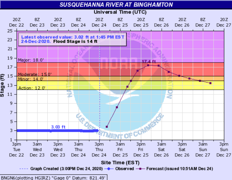 Southern layer rivers rising sharply, but how high?