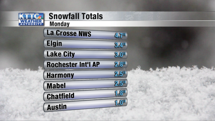 Snow Totals - 8 Cities
