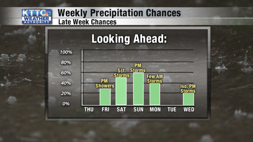 Daily Precip Chances