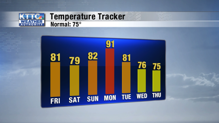 7-Day-Temp-Trend-Bar-Graph-3