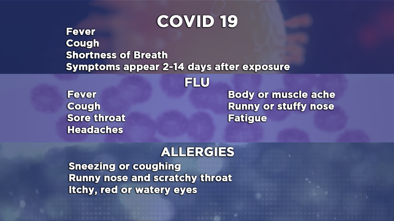 COVID-19: Symptoms compared to other illnesses