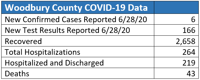 Woodbury County testing data released on June 29