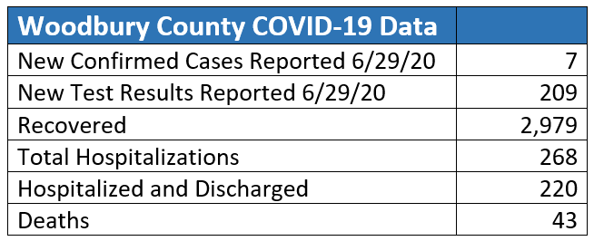 Woodbury County testing data released on June 30