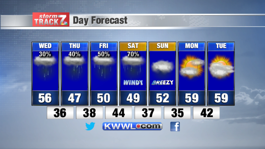 7 Day Forecast - PM