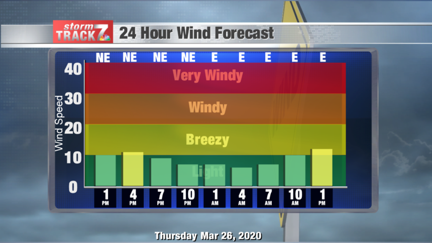 Wind Forecast Bars