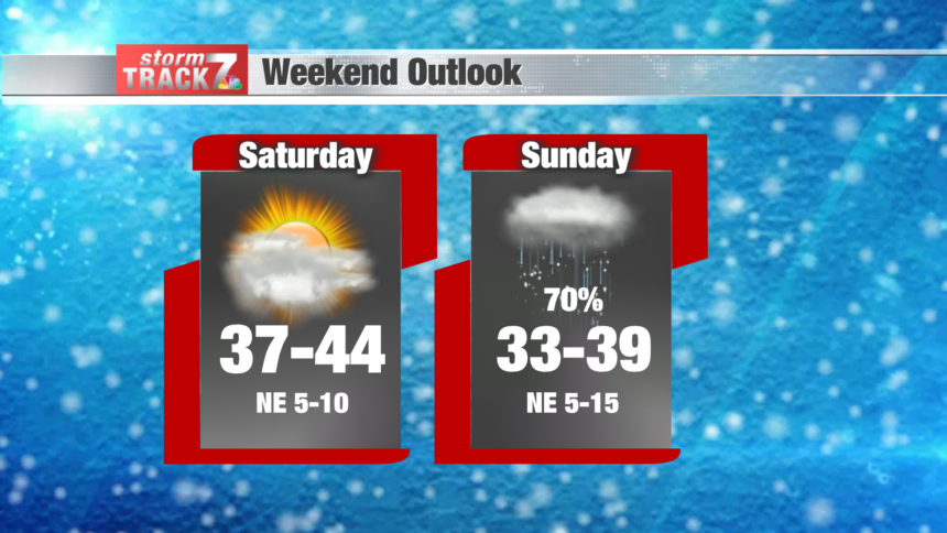 Weekend Outlook