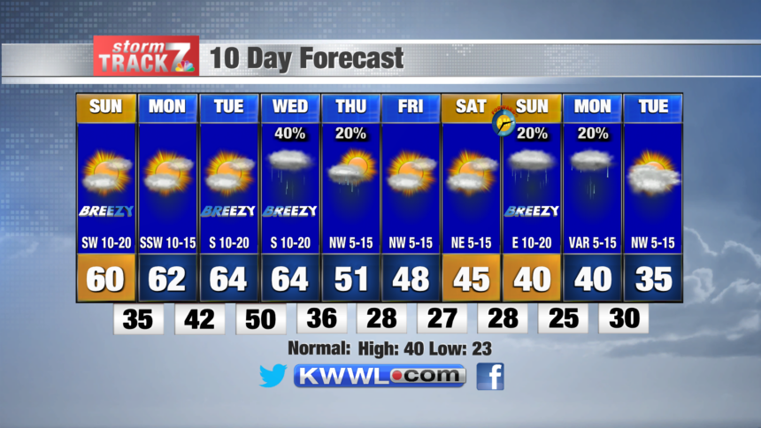 10 Day Forecast PM (1)