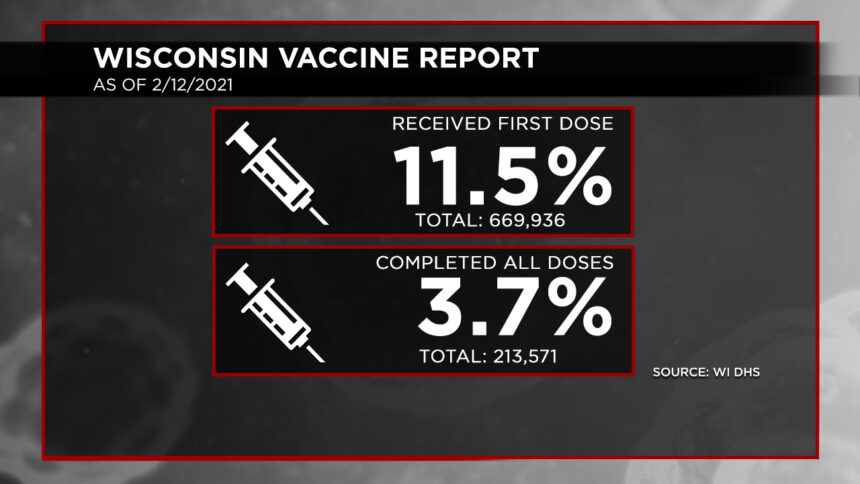 2-12 Vaccination Report Dosage Percentages
