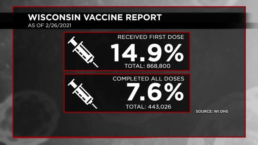 2-26 Vaccination Report Dosage Percentages