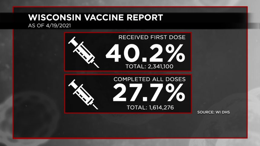 4-19 Vaccination Report Dosage Percentages