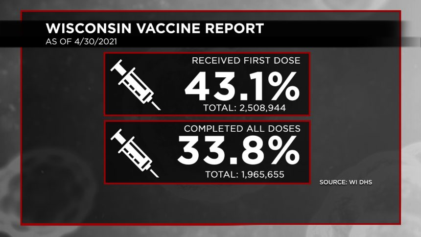 4-30 Vaccination Report Dosage Percentages