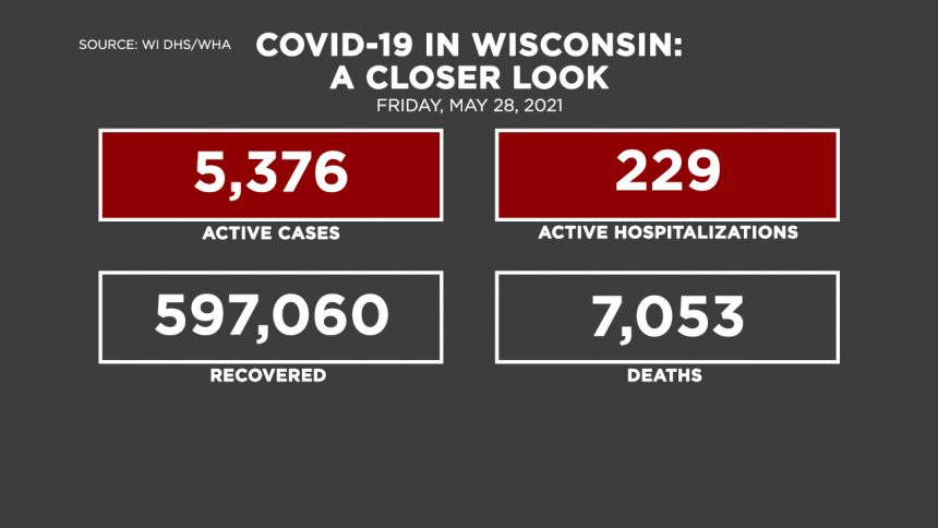 5-28 Covid by the Numbers