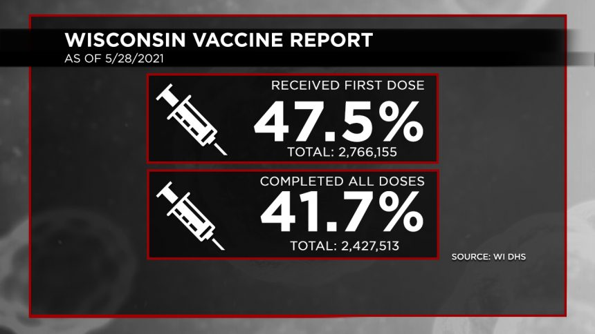 5-28 Vaccination Report Dosage Percentages