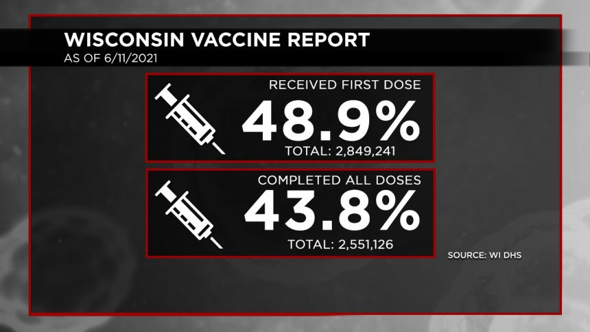 6-11 Vaccination Report Dosage Percentages