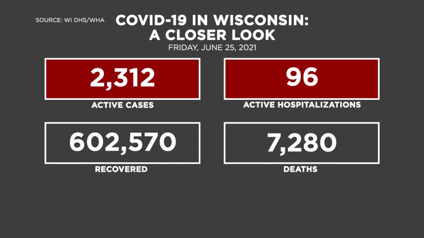 6-25 Covid by the Numbers