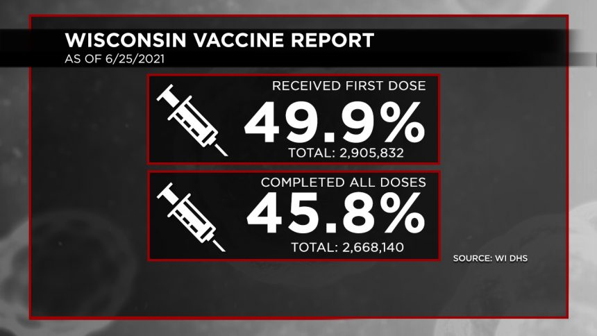 6-25 Vaccination Report Dosage Percentages