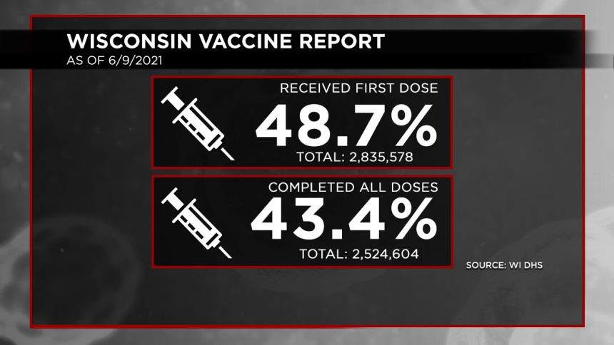 6-9 Vaccination Report Dosage Percentages