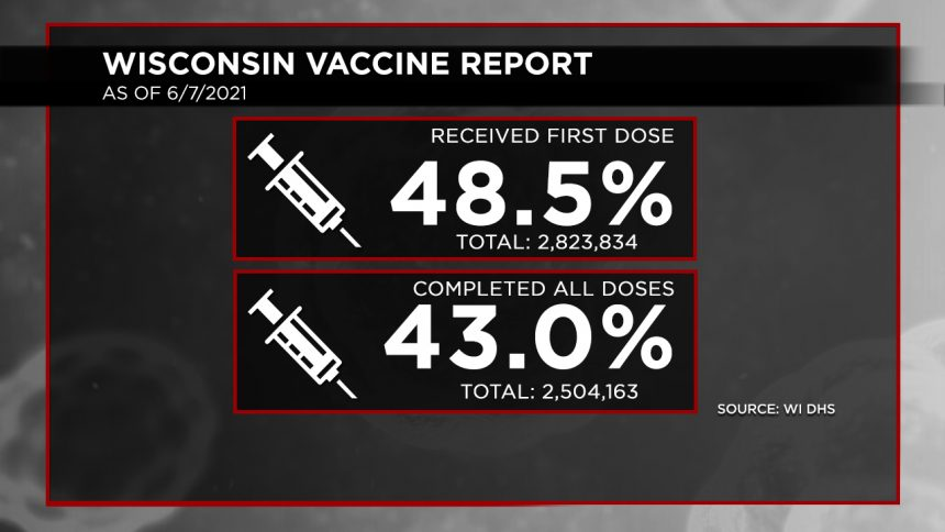 6-7 Vaccination Report Dosage Percentages