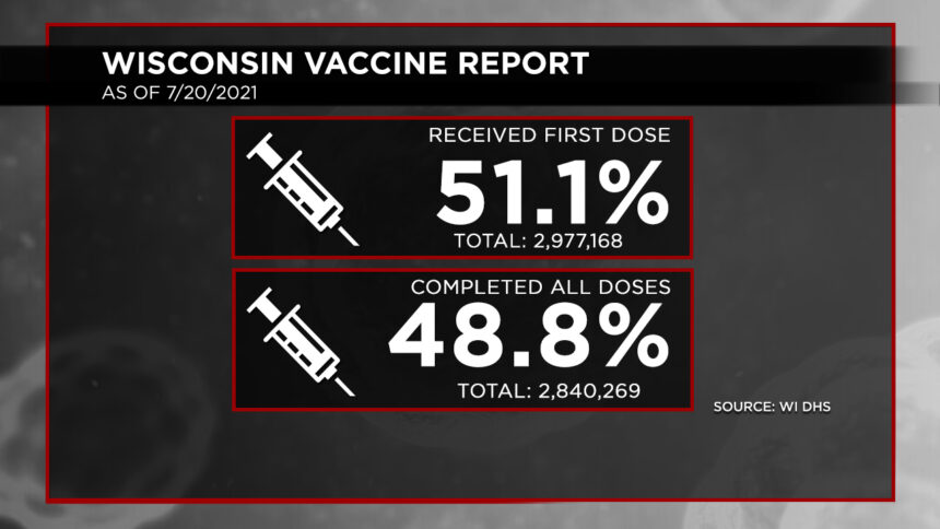 7-20 Vaccination Report Dosage Percentages