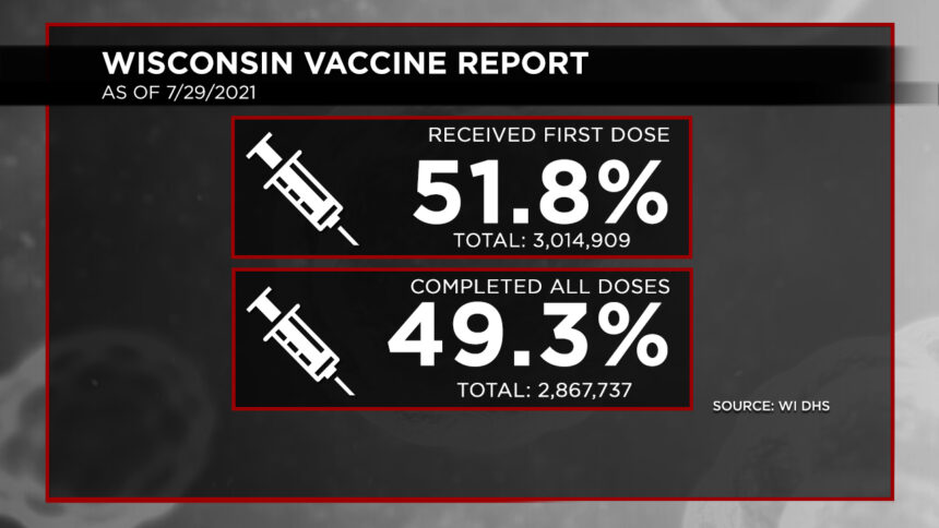 7-29 Vaccination Report Dosage Percentages