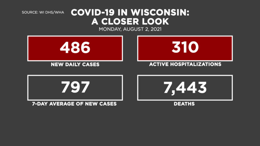 8-2 Covid by the Numbers