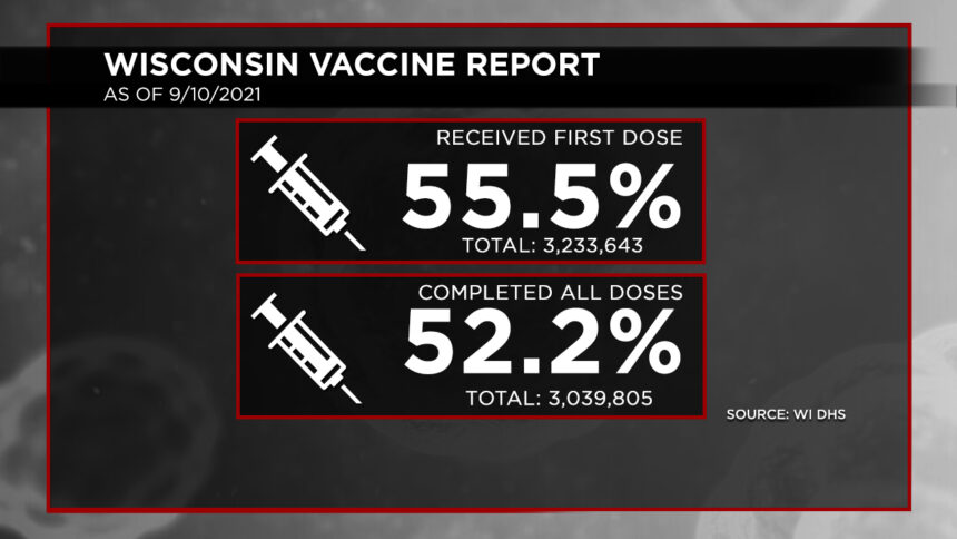 9-10 Vaccination Report Dosage Percentages