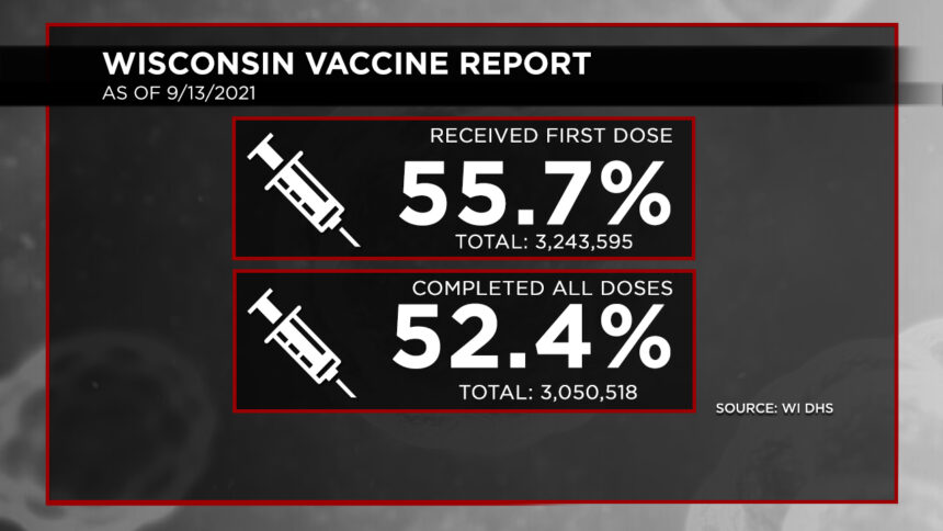 9-13 Vaccination Report Dosage Percentages